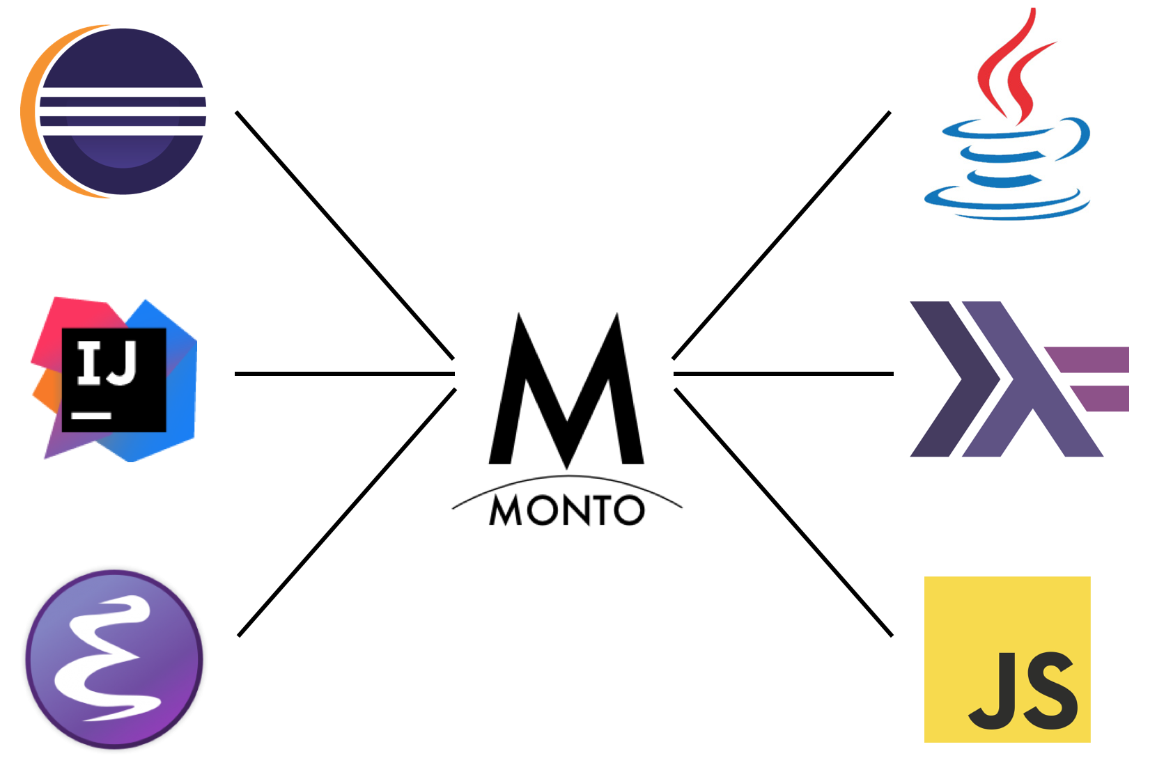 Monto, a solution to the iDE portability problem
